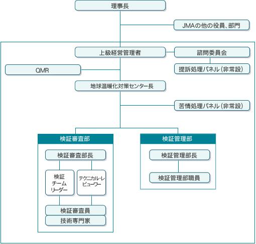 一般社団法人日本能率協会 地球温暖化対策センター